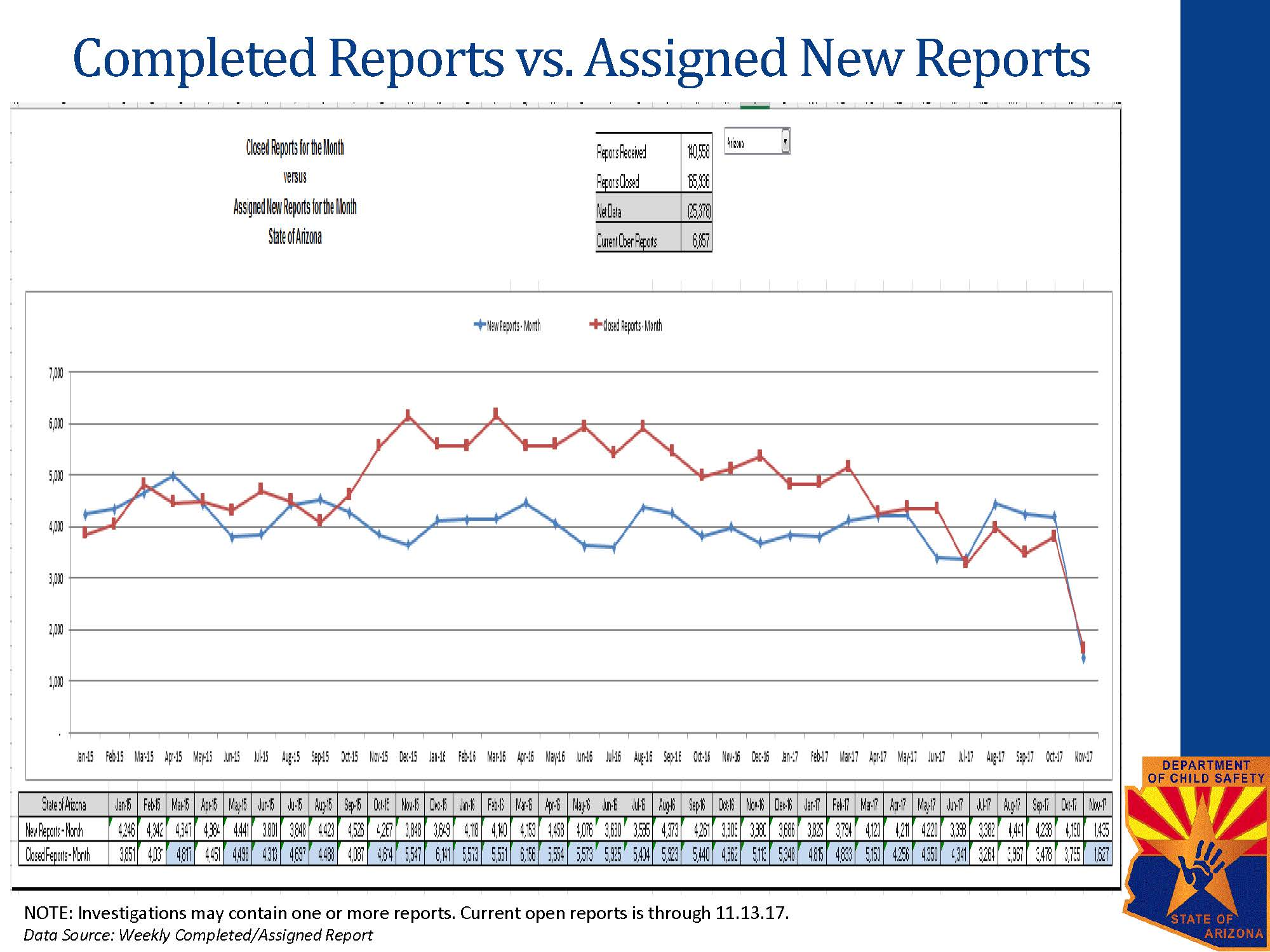 Completed Reports vs. Assigned New Reports