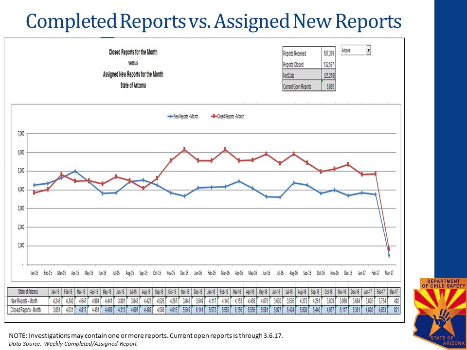 Completed-Reports-vs-Assigned-New-Reports