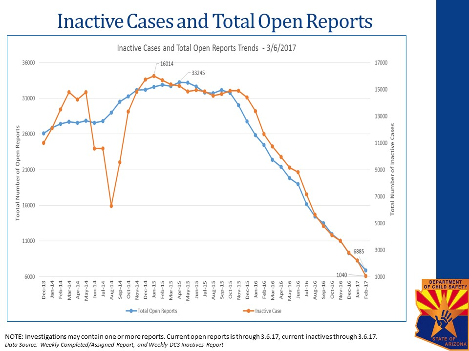 Inactive-Cases-and-Total-Open-Reports