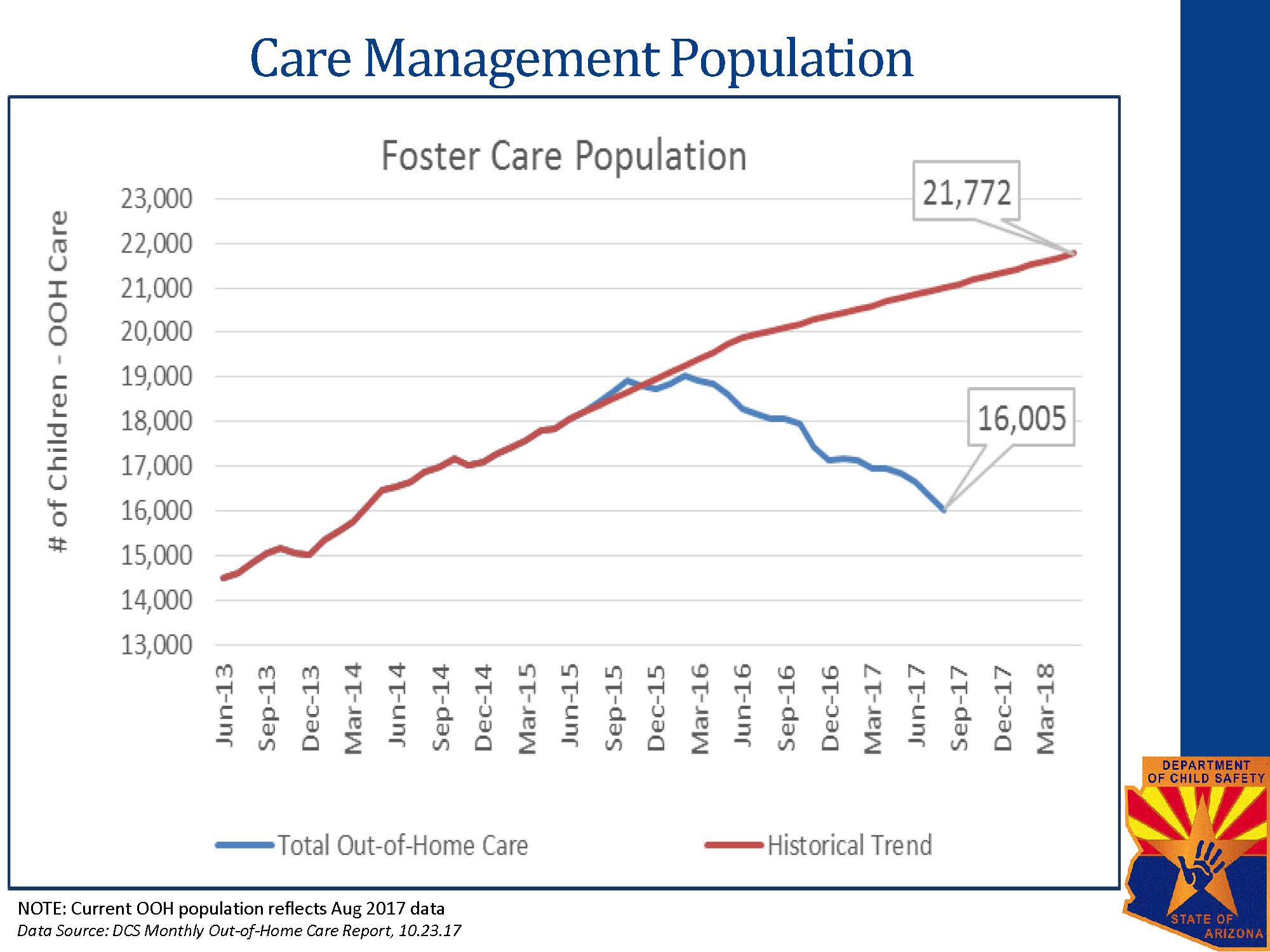 Out of Home Care Projection