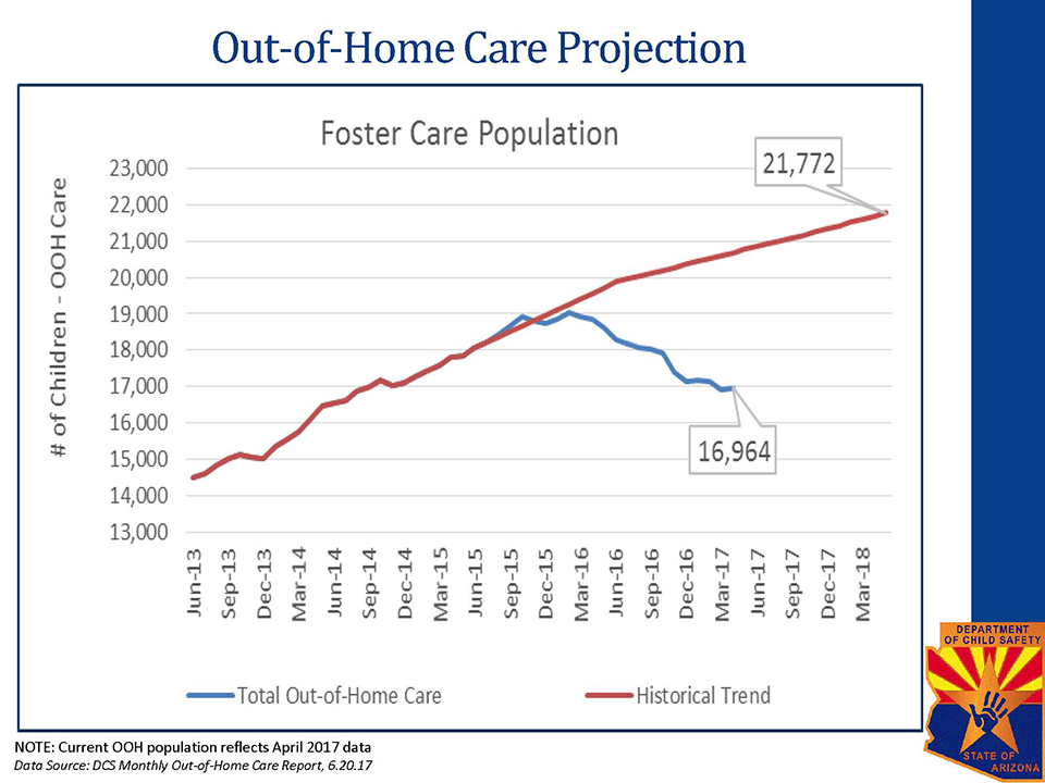 Out-of-Home Care Projection