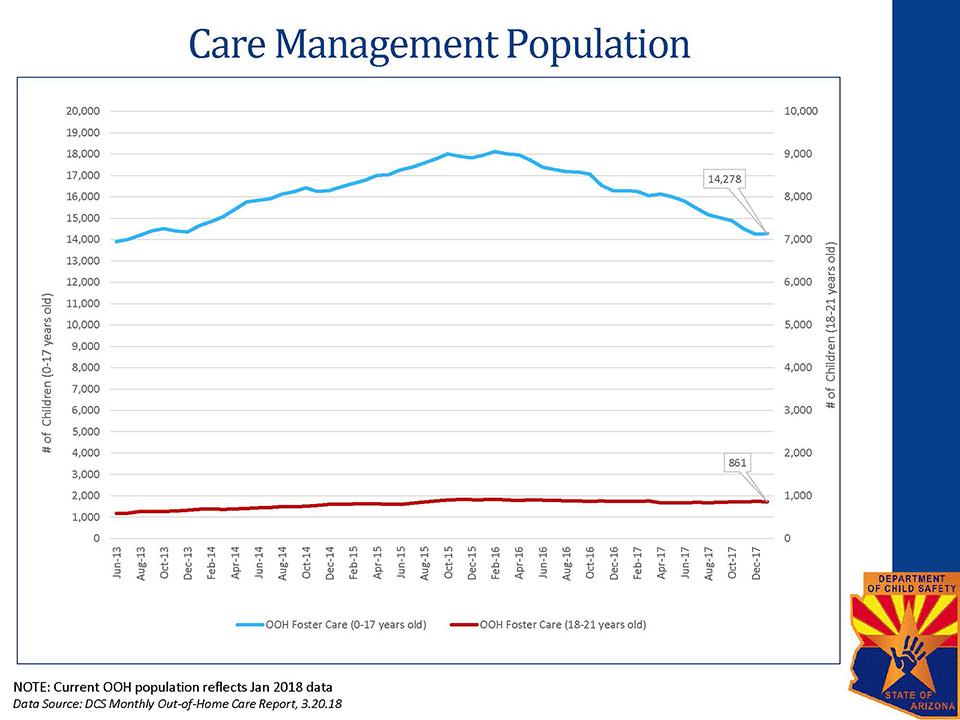 DCS Data Charts 2018-04-02